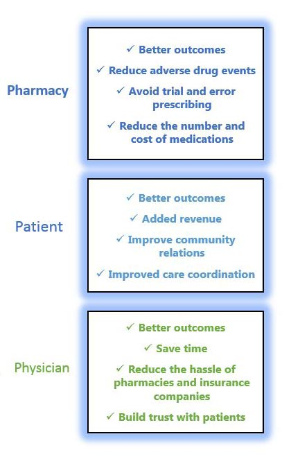 Pharmacy, Patient, Physician relation